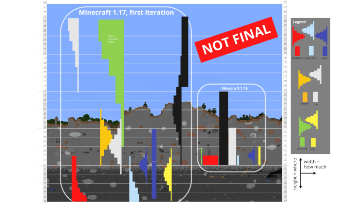 snapshot-21w07a-ore-comparison.png